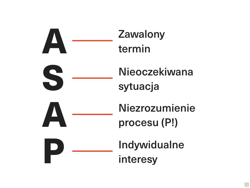 Na rysunku hasła: Zawalony termin, nieoczekiwana sytuacja, niezrozumienie procesu (P), indywidualne interesy oraz skrót ASAP napisany wielkimi literami.