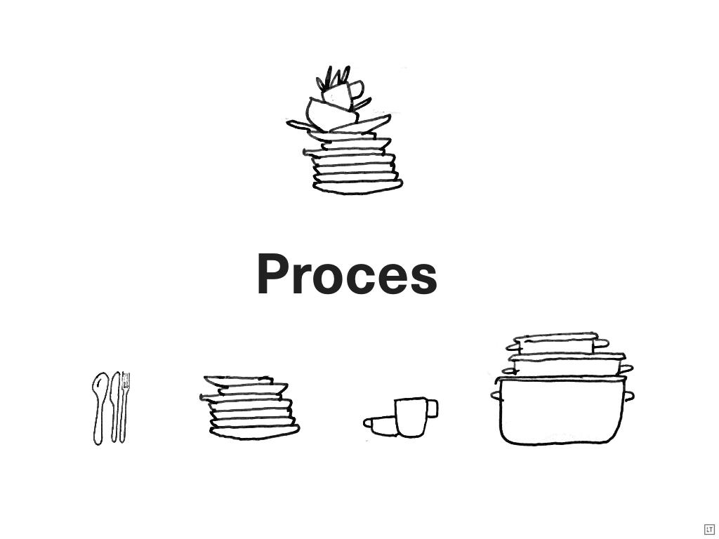 Hasło proces oraz rysunek pokazujący stos brudnych naczyń rozdzielony na kategorie: sztućce, talerze, kubki, garnki
